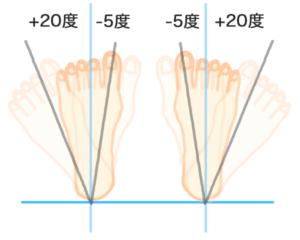 内股の角度イメージ