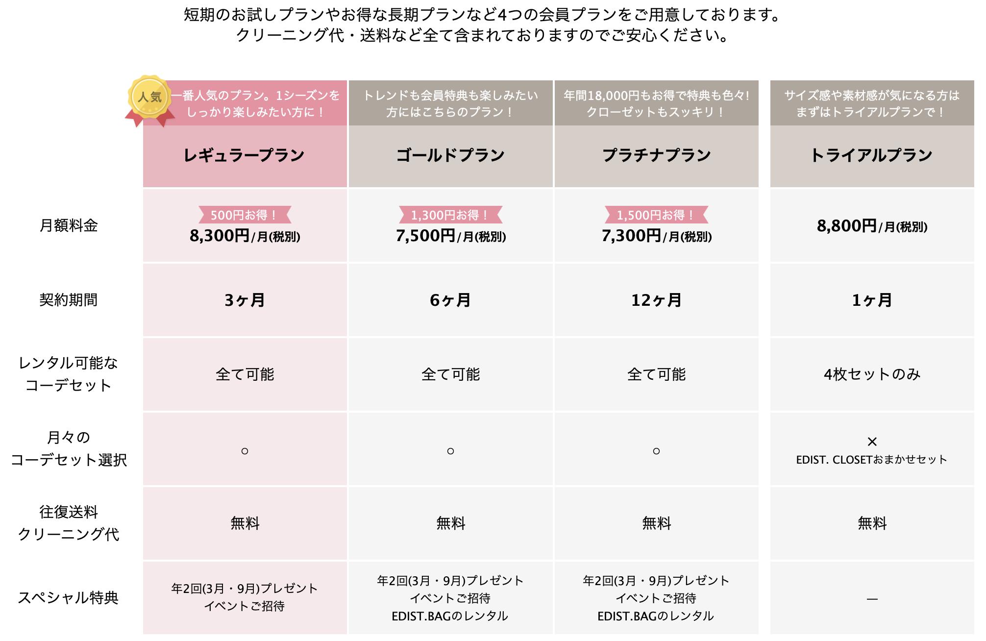 エディスロクローゼットの料金プラン表